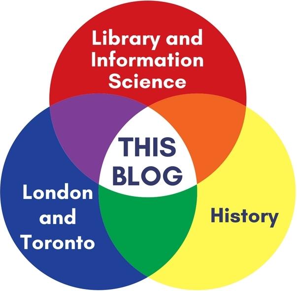 Venn Diagram for This Blog